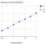 patent-blue-v-regression - Luc Patiny